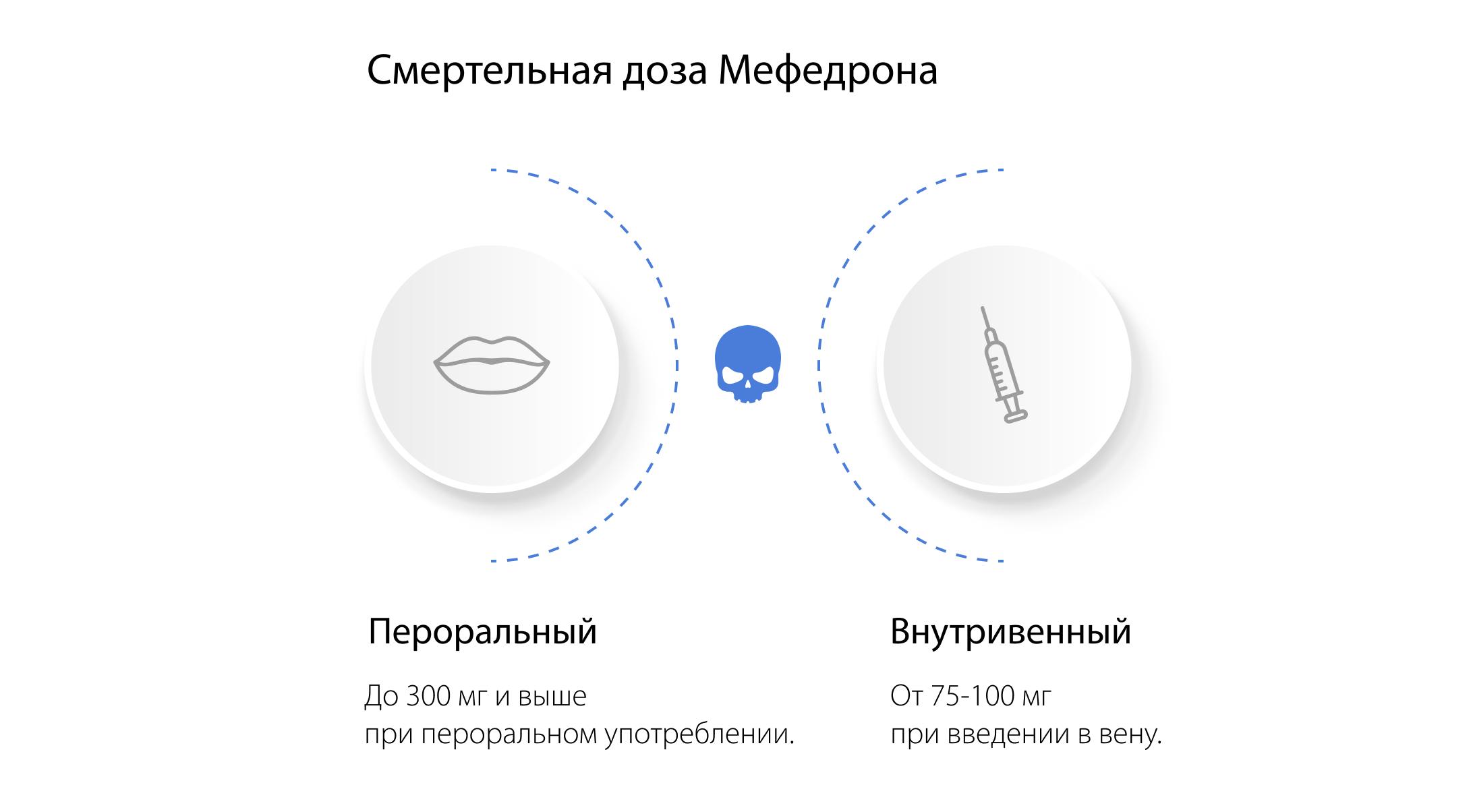 Смертельная дозировка мефедрона